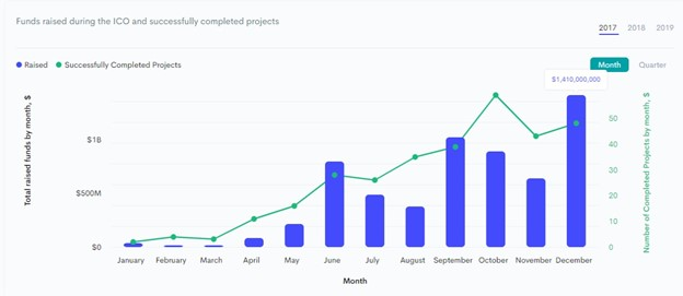 funds raised during ico and successfully completed projects