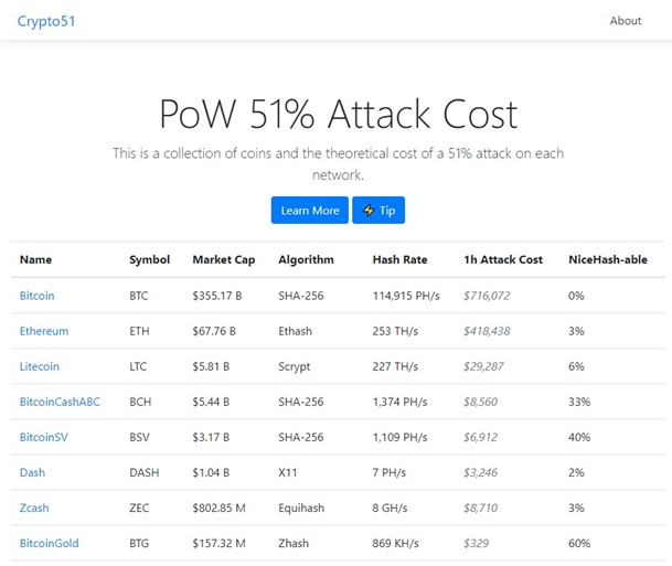 proof of work attack cost